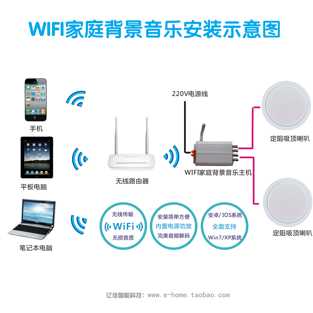Аудио контроллер Yijia  Iphone/Ipad WIFI